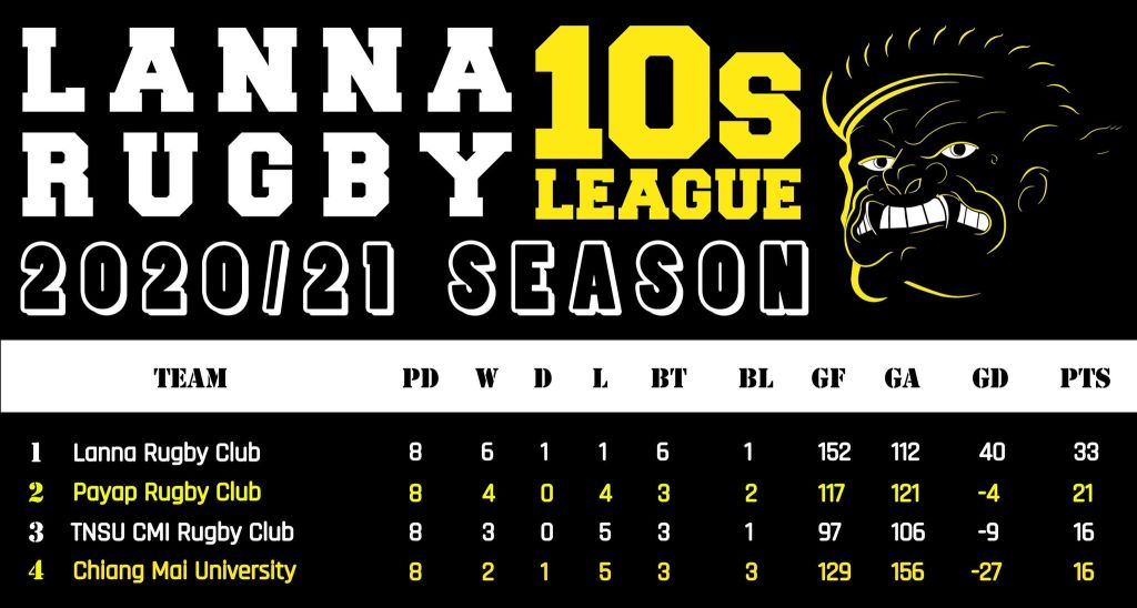Lanna Rugby League Table. Round 8. Chiang Mai Thailand